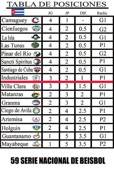 Trascurridos seis juegos de la Serie Nacional, Camagüey lidera el béisbol en Cuba